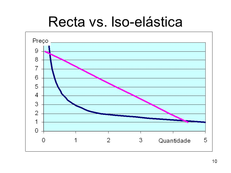 Recta vs. Iso-elástica