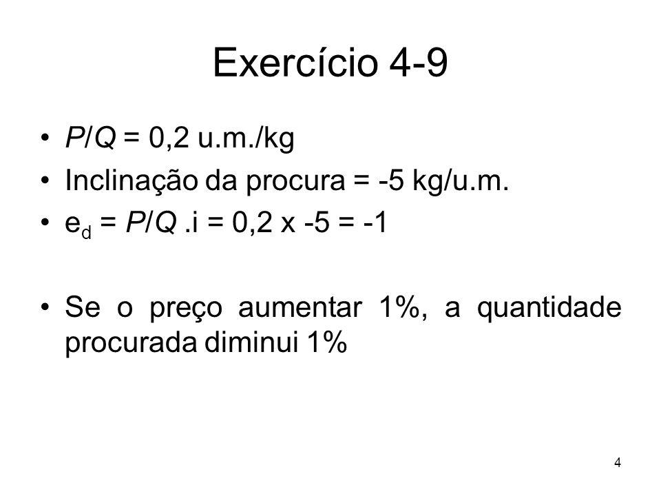 Exercício 4-9 P/Q = 0,2 u.m./kg Inclinação da procura = -5 kg/u.m.
