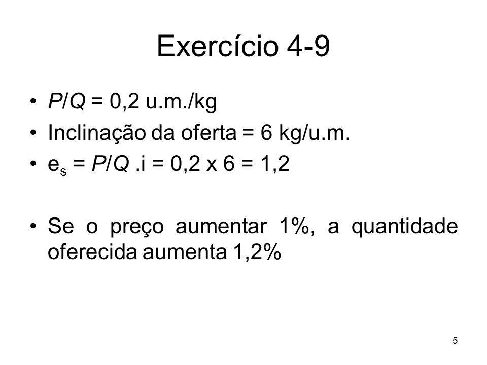 Exercício 4-9 P/Q = 0,2 u.m./kg Inclinação da oferta = 6 kg/u.m.
