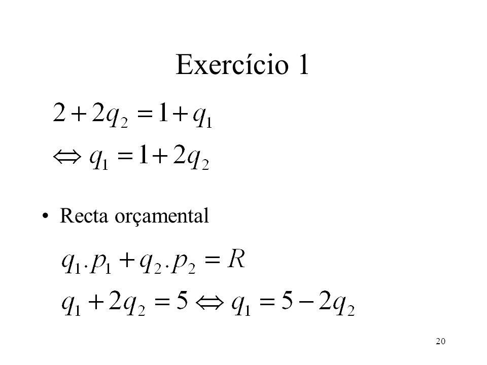 Exercício 1 Recta orçamental