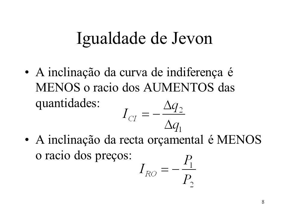 Igualdade de Jevon A inclinação da curva de indiferença é MENOS o racio dos AUMENTOS das quantidades: