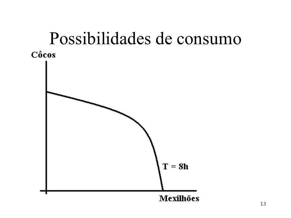 Possibilidades de consumo