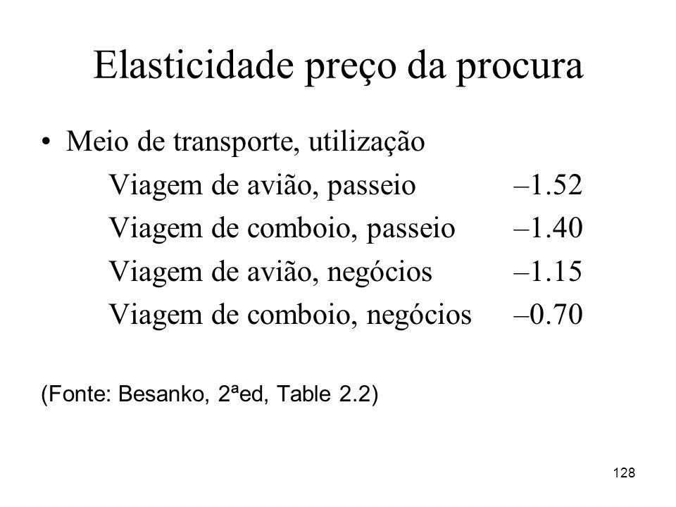 Elasticidade preço da procura