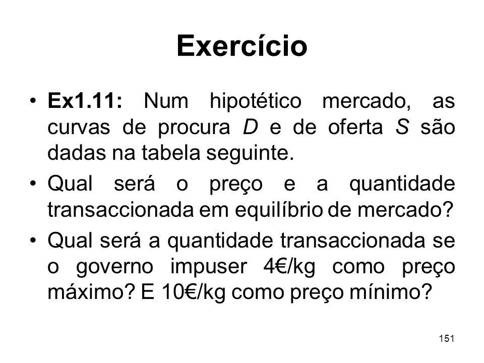 Exercício Ex1.11: Num hipotético mercado, as curvas de procura D e de oferta S são dadas na tabela seguinte.