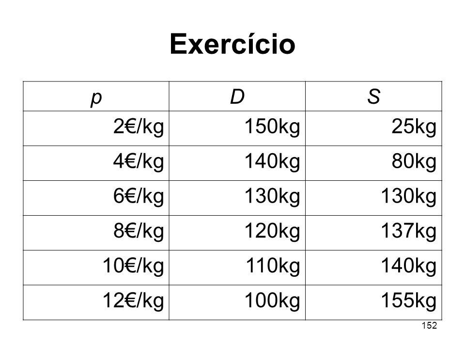 Exercício p D S 2€/kg 150kg 25kg 4€/kg 140kg 80kg 6€/kg 130kg 8€/kg