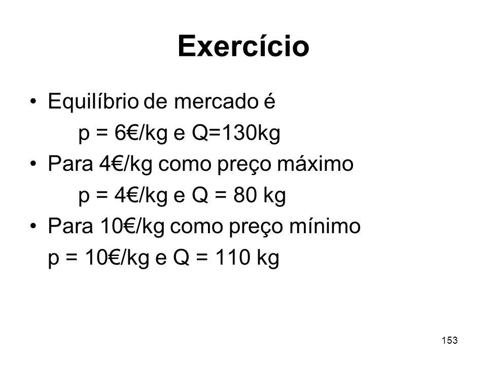 Exercício Equilíbrio de mercado é p = 6€/kg e Q=130kg