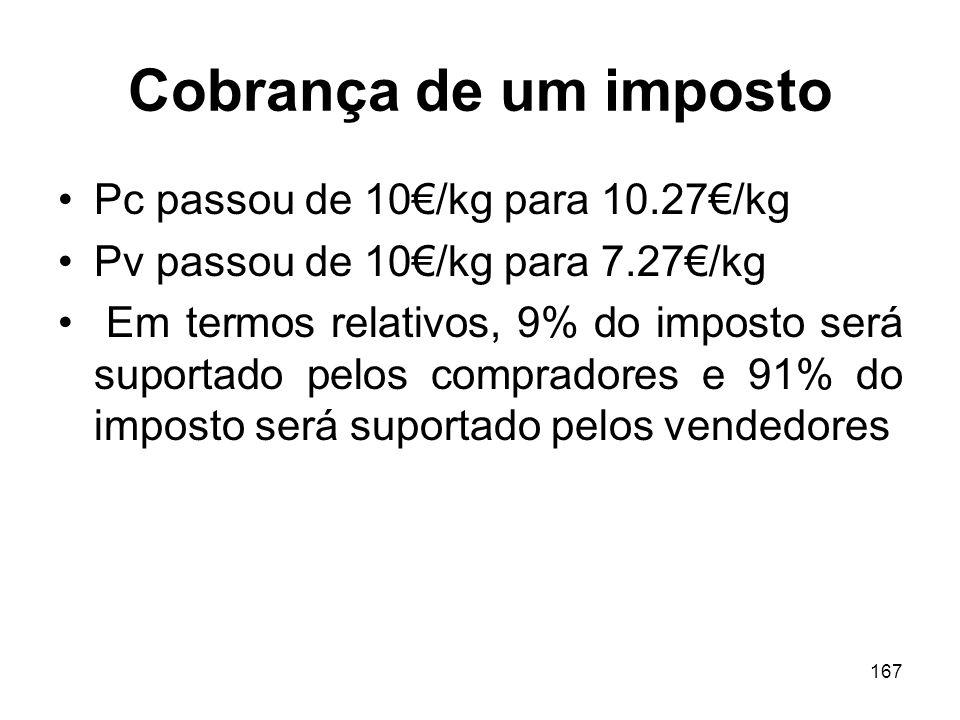 Cobrança de um imposto Pc passou de 10€/kg para 10.27€/kg