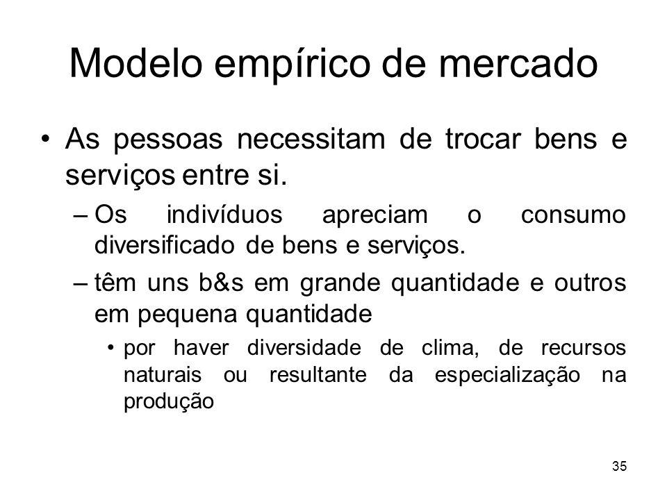 Modelo empírico de mercado
