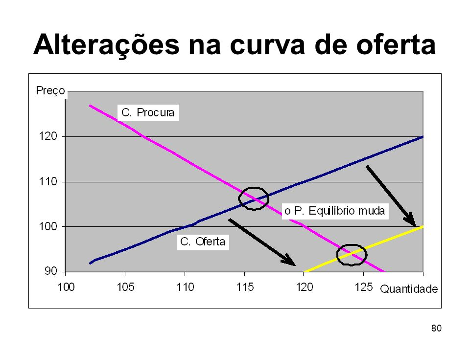 Alterações na curva de oferta