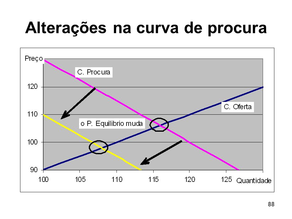 Alterações na curva de procura