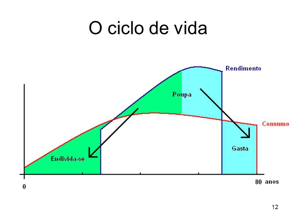 O ciclo de vida