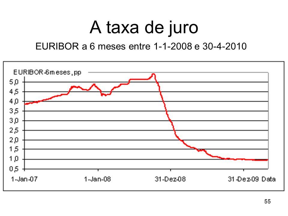 EURIBOR a 6 meses entre 1-1-2008 e 30-4-2010