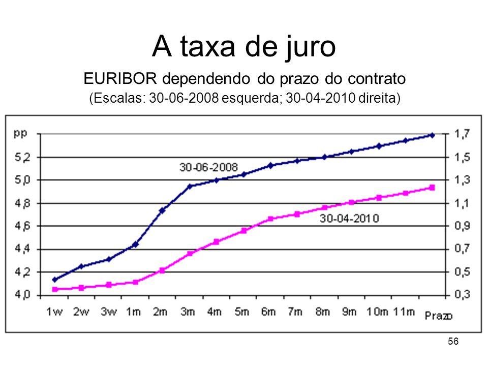A taxa de juro EURIBOR dependendo do prazo do contrato