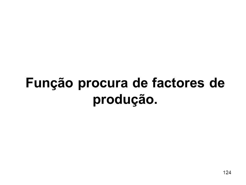 Função procura de factores de produção.