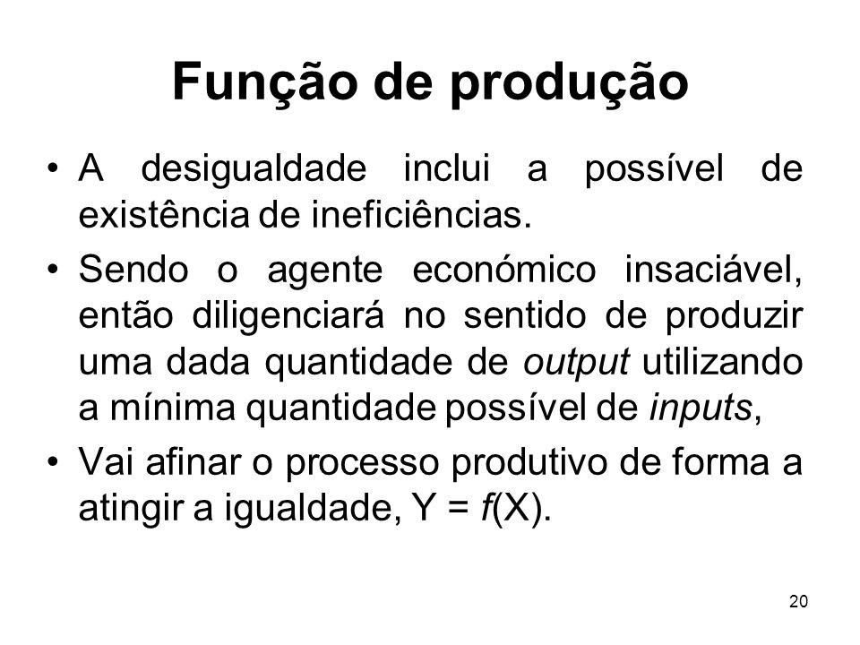 Função de produção A desigualdade inclui a possível de existência de ineficiências.