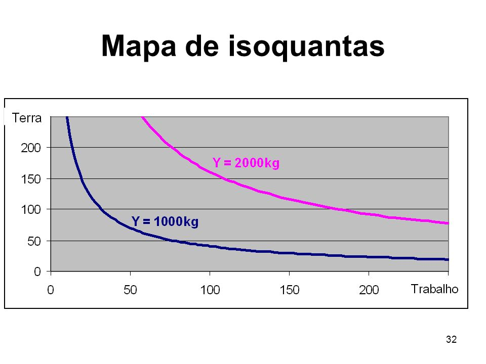 Mapa de isoquantas