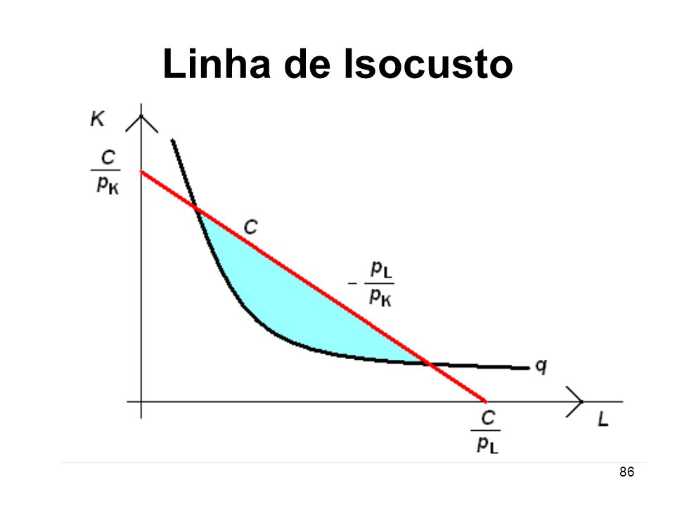 Linha de Isocusto
