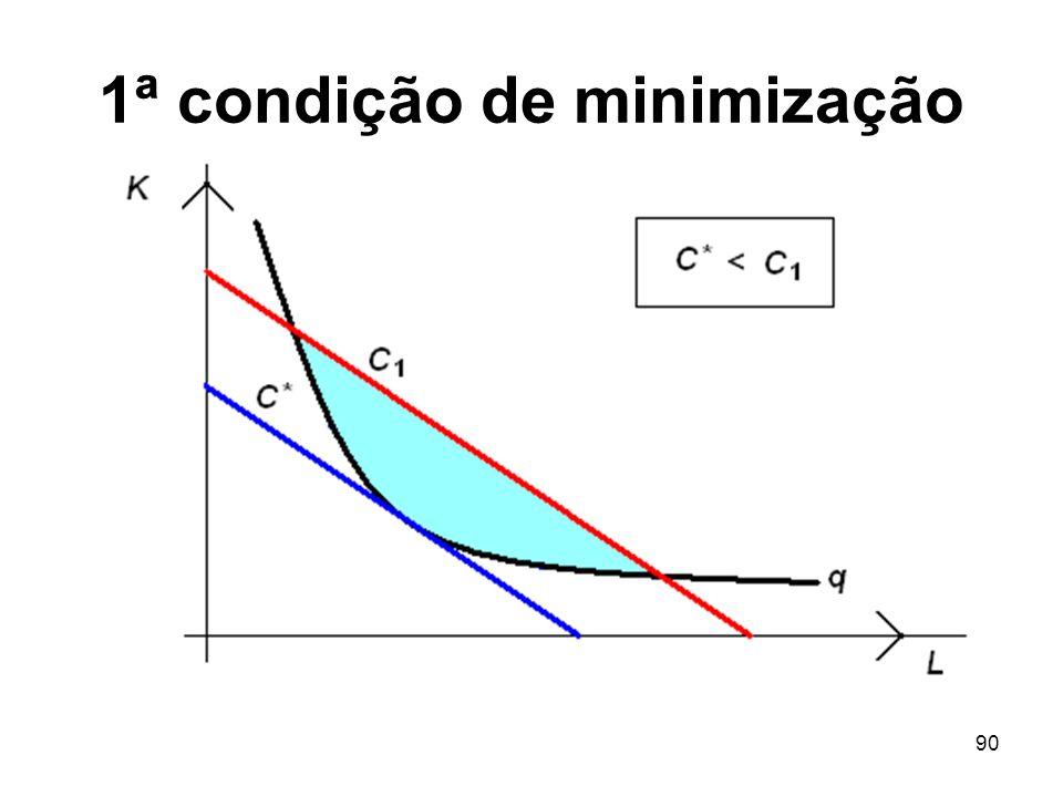 1ª condição de minimização
