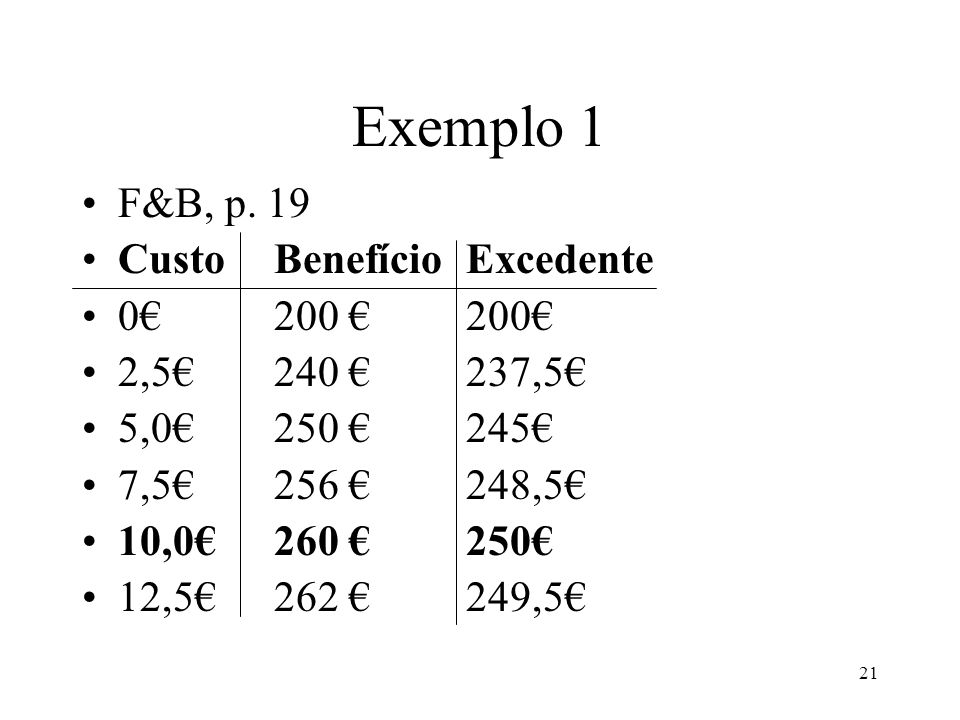 Exemplo 1 F&B, p. 19 Custo Benefício Excedente 0€ 200 € 200€