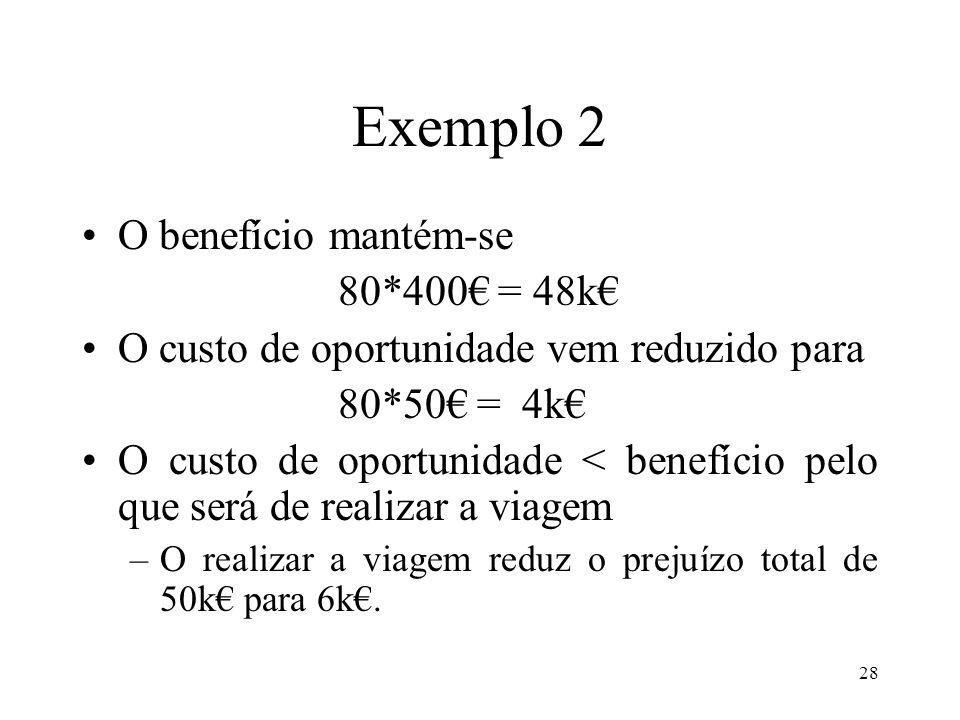 Exemplo 2 O benefício mantém-se 80*400€ = 48k€