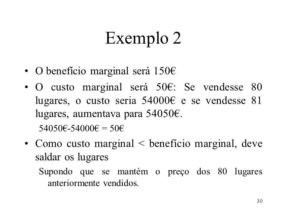 Exemplo 2 O benefício marginal será 150€
