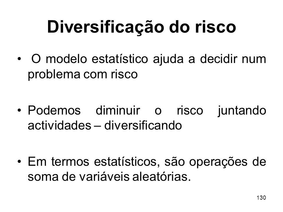 Diversificação do risco