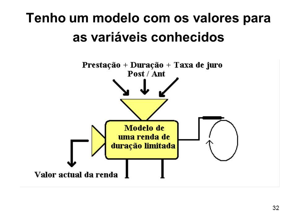 Tenho um modelo com os valores para as variáveis conhecidos