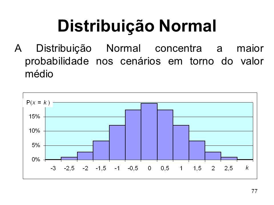 Distribuição Normal A Distribuição Normal concentra a maior probabilidade nos cenários em torno do valor médio.