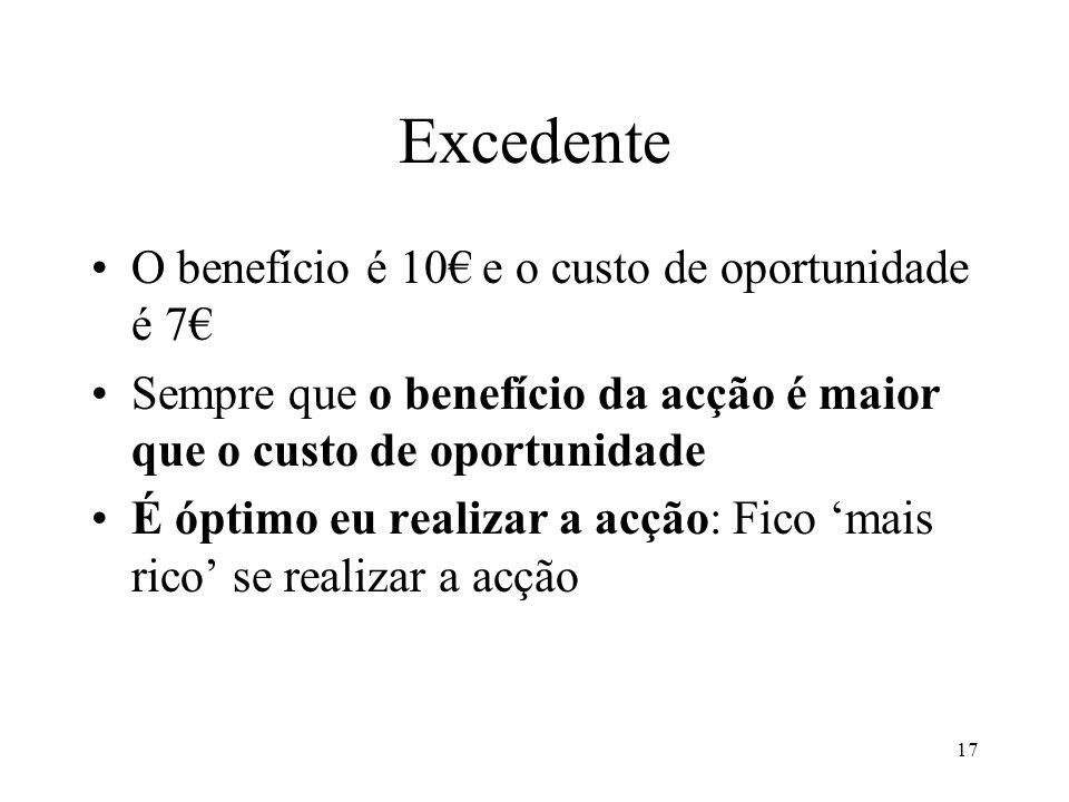 Excedente O benefício é 10€ e o custo de oportunidade é 7€