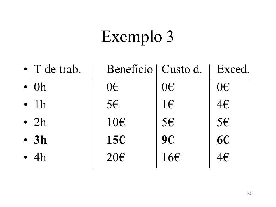 Exemplo 3 T de trab. Benefício Custo d. Exced. 0h 0€ 0€ 0€ 1h 5€ 1€ 4€