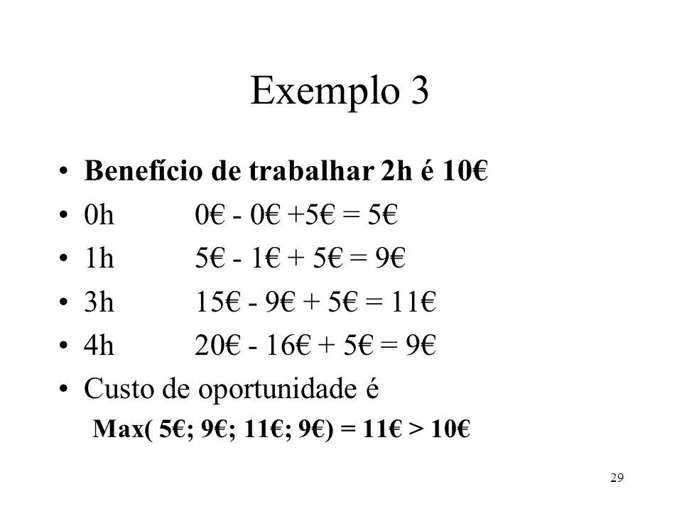 Exemplo 3 Benefício de trabalhar 2h é 10€ 0h 0€ - 0€ +5€ = 5€