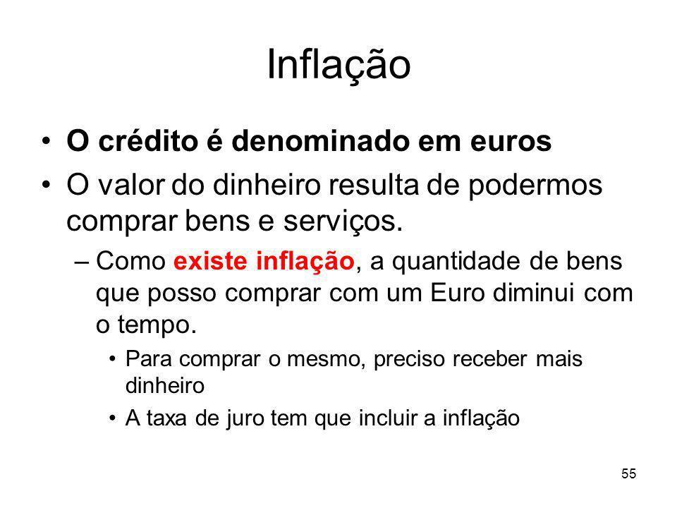 Inflação O crédito é denominado em euros