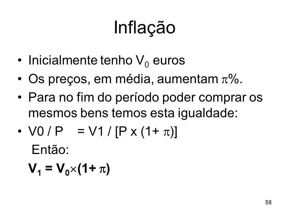 Inflação Inicialmente tenho V0 euros Os preços, em média, aumentam %.