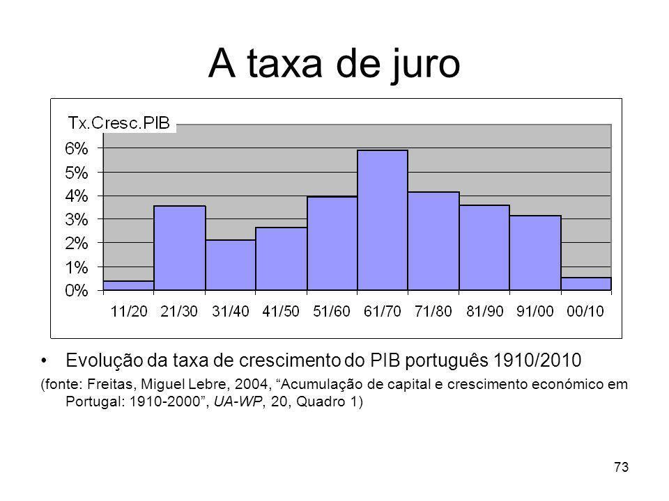A taxa de juro Evolução da taxa de crescimento do PIB português 1910/2010.