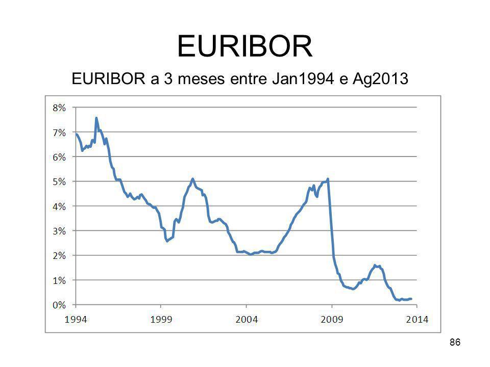 EURIBOR a 3 meses entre Jan1994 e Ag2013
