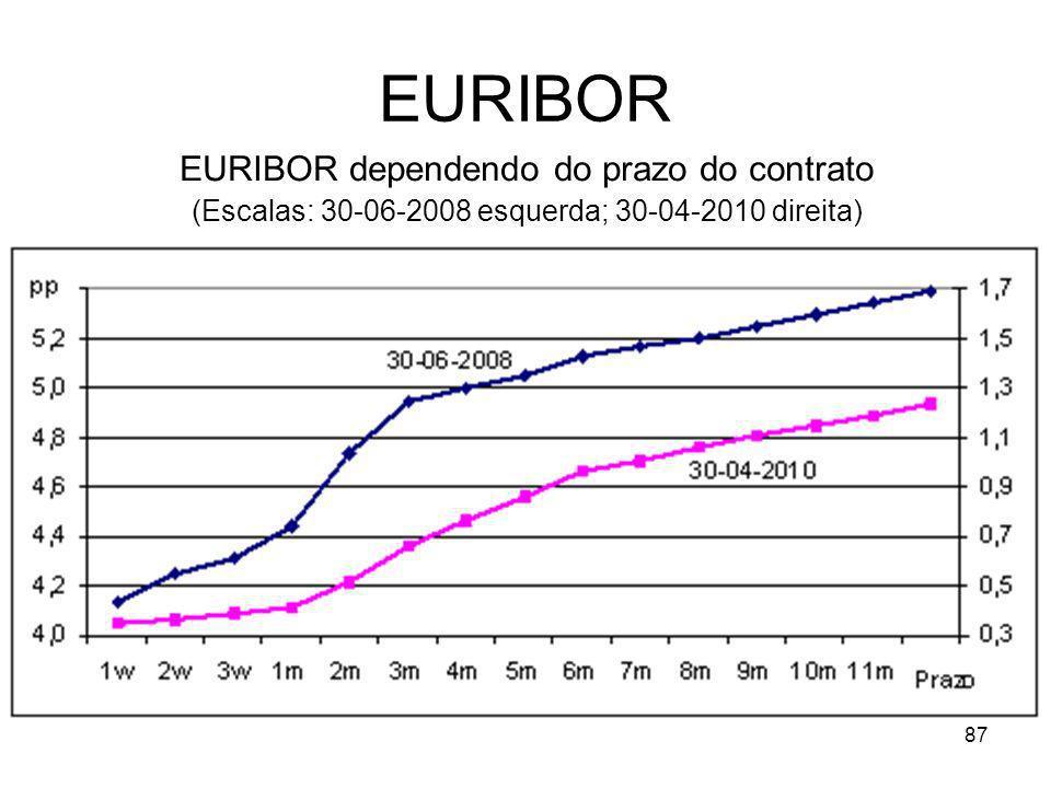EURIBOR EURIBOR dependendo do prazo do contrato
