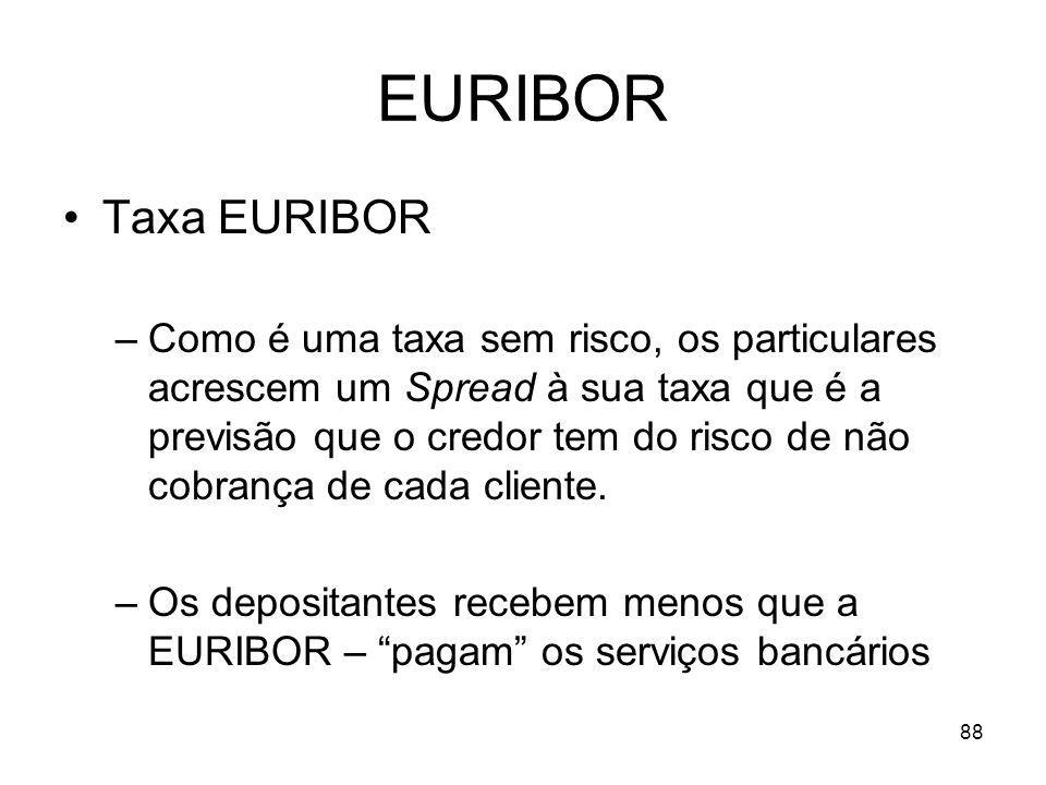 EURIBOR Taxa EURIBOR.