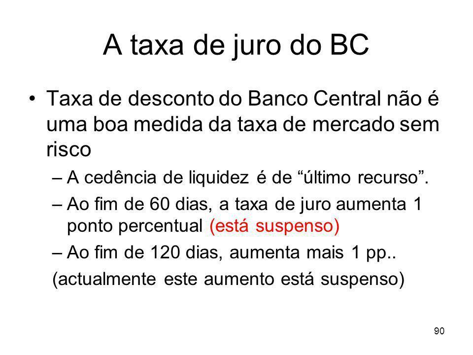 A taxa de juro do BC Taxa de desconto do Banco Central não é uma boa medida da taxa de mercado sem risco.