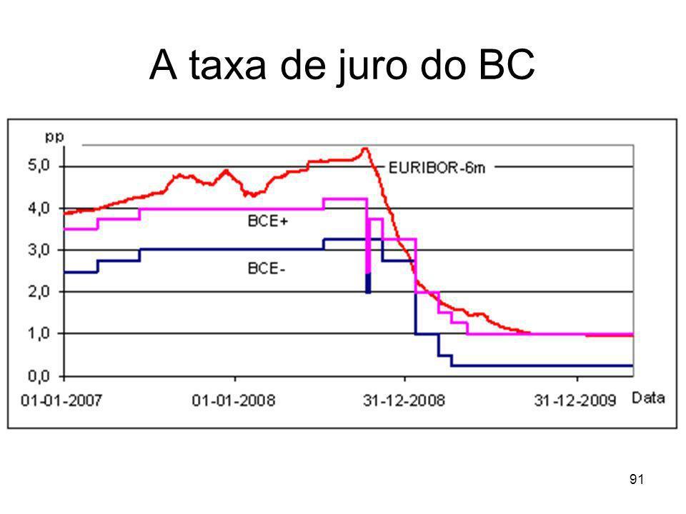 A taxa de juro do BC