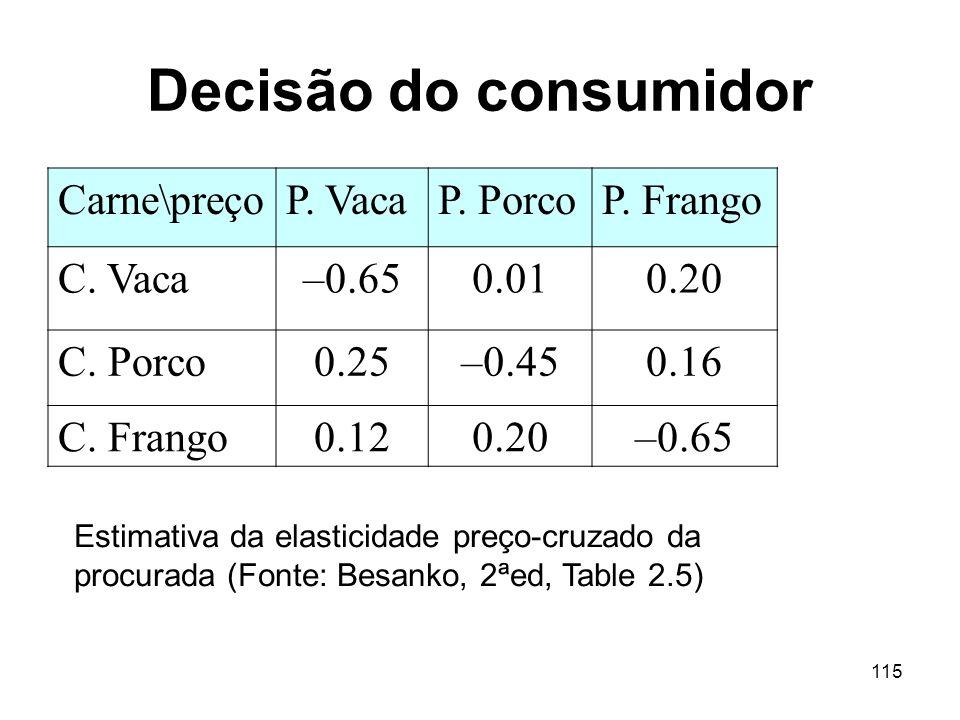 Decisão do consumidor Carne\preço P. Vaca P. Porco P. Frango C. Vaca