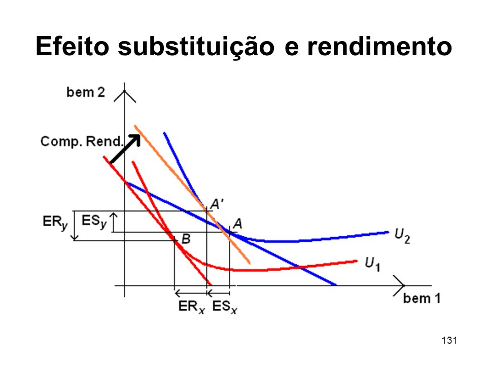 Efeito substituição e rendimento