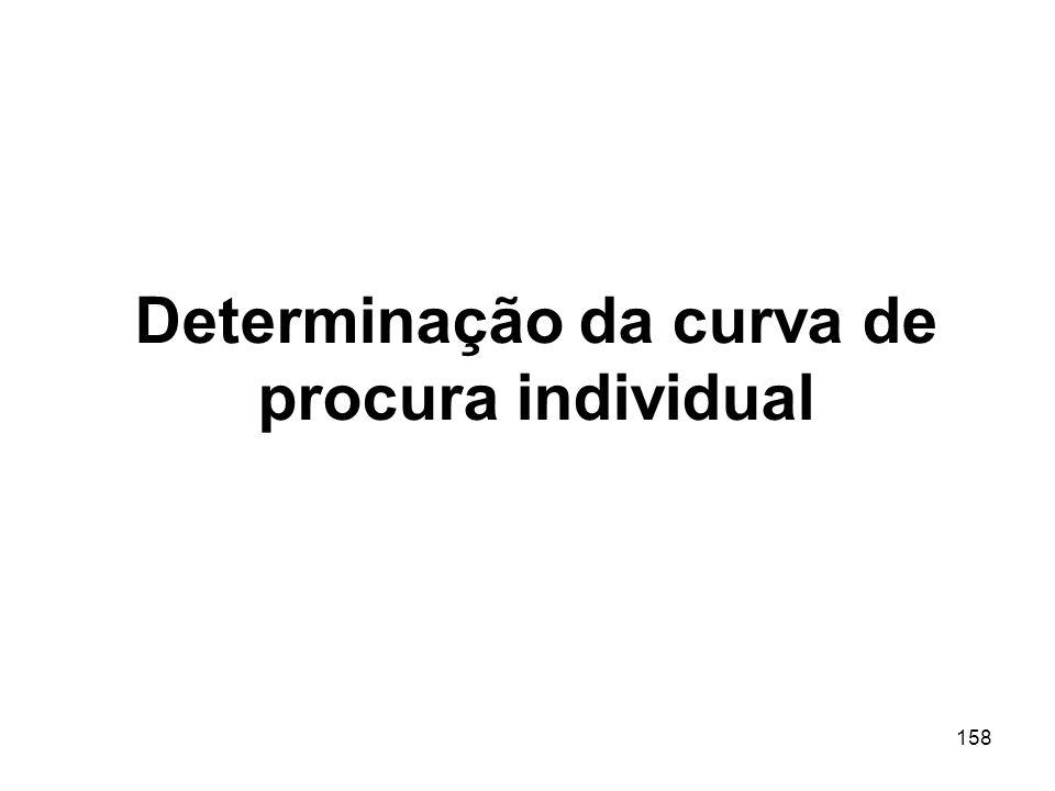 Determinação da curva de procura individual
