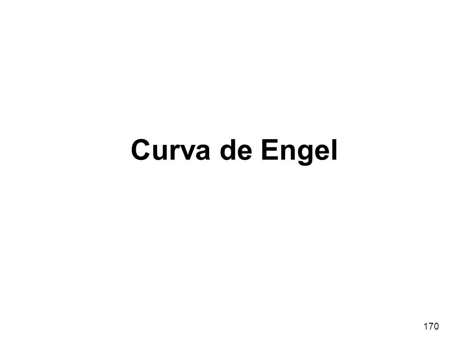 Curva de Engel