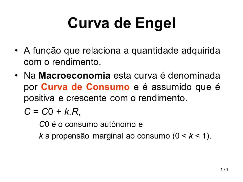 Curva de Engel A função que relaciona a quantidade adquirida com o rendimento.