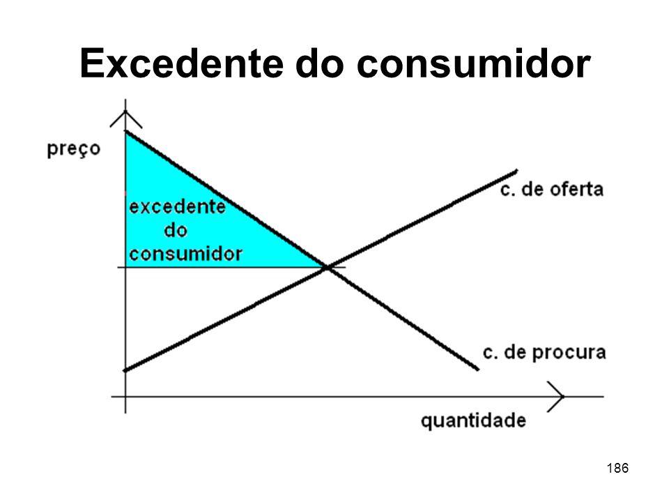 Excedente do consumidor