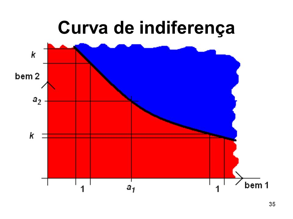 Curva de indiferença