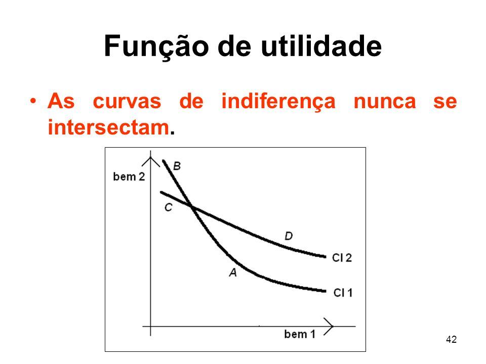 Função de utilidade As curvas de indiferença nunca se intersectam.