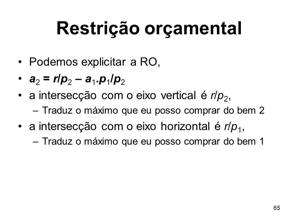 Restrição orçamental Podemos explicitar a RO, a2 = r/p2 – a1.p1/p2
