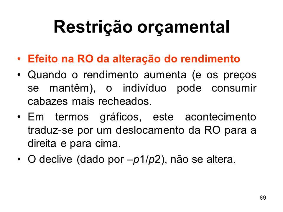 Restrição orçamental Efeito na RO da alteração do rendimento