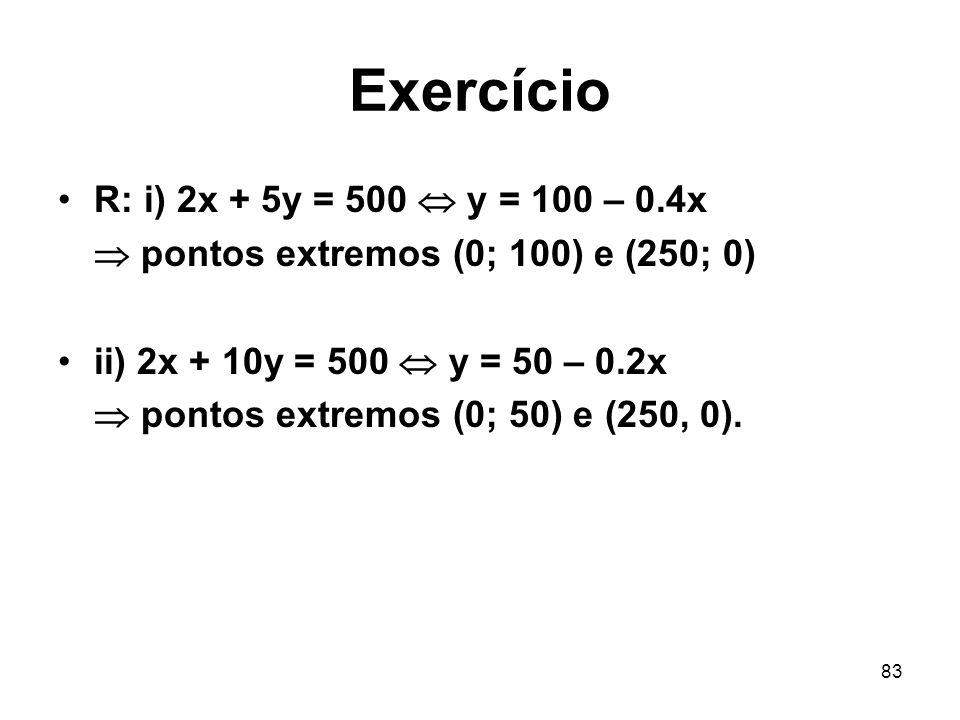 Exercício R: i) 2x + 5y = 500  y = 100 – 0.4x